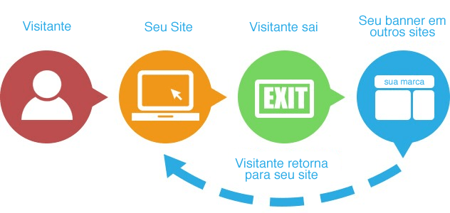 logica-banner-remarketing-rodrigo-maciel-consultori-marketing-digital