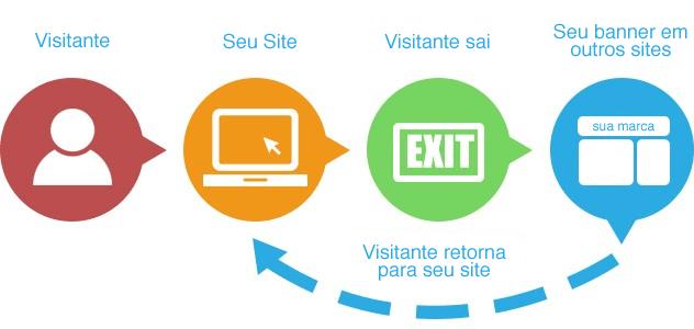 logica-banner-remarketing-rodrigo-maciel-consultori-marketing-digital