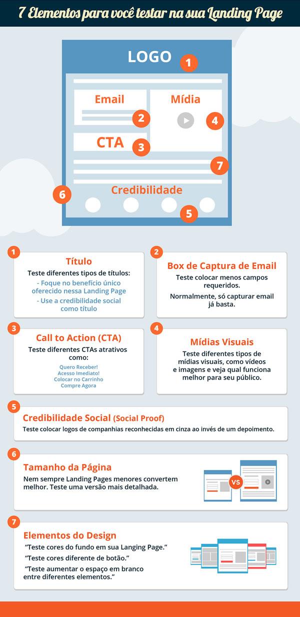 testes-de-landing-page-rodrigo-maciel-consultor-marketing-digital