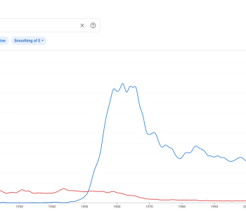 Google NGram graph