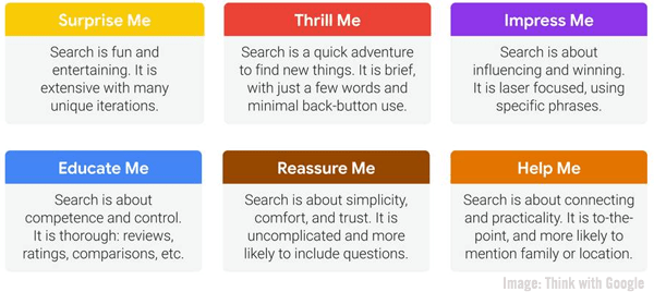 Think With Google search emotions chart image.