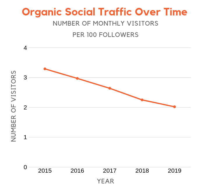 social over time