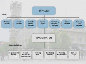 Aarhus Kommune struktur
