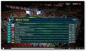 Mens gymnastics team final: Rio Olympics 2016