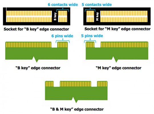 Different Types Of Pci Slots