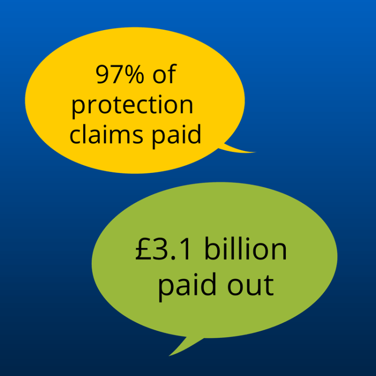 Protection Claims Statistics