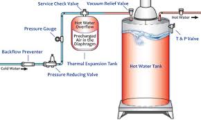 thermal expansion tank 2