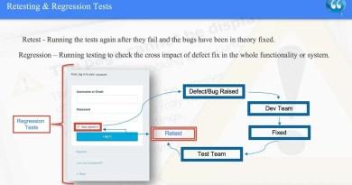 Retesting & Regression Tests - ISTQB.