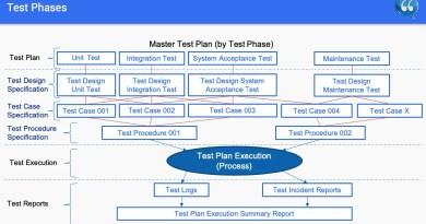 Chapter 4 - Test Design Techniques - ISTQB Free SlideShow
