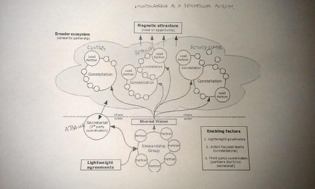 Mountainboarding industry constellation model