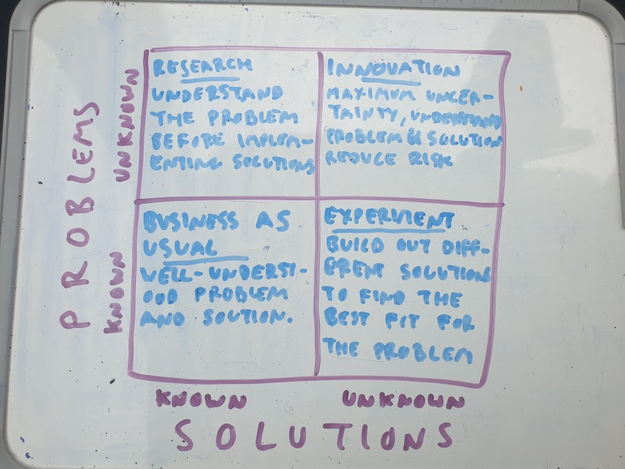 Known and unknown problems and solutions