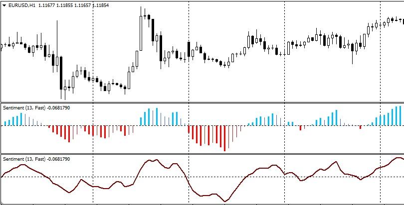 Индикатор настроения рынка форекс онлайн скачать обрушение биткоина