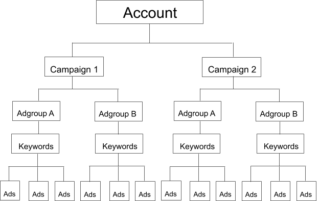 Google Ads campaign structure example