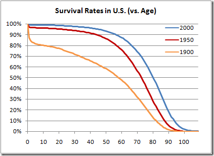 median lifespan