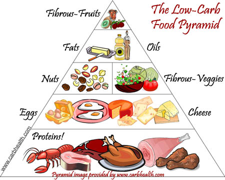 Low-carbohydrate food pyramid.
