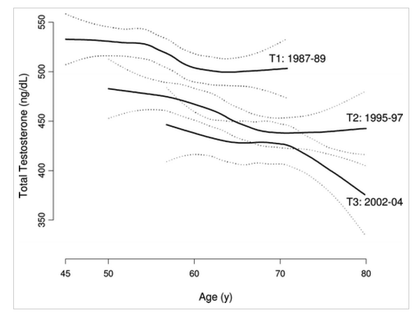 testosterone secular decline
