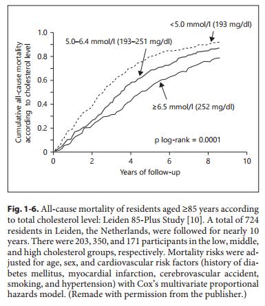 cholesterol-leiden