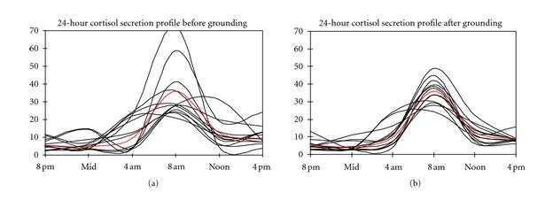 cortisol-grounding