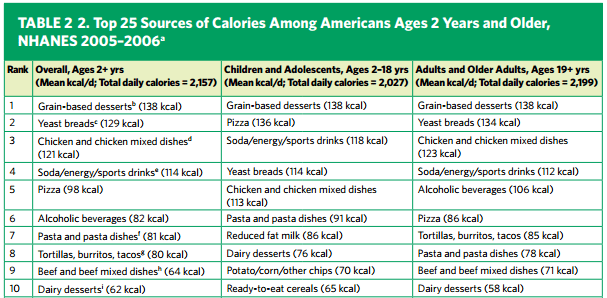 top-ten-calorie-sources