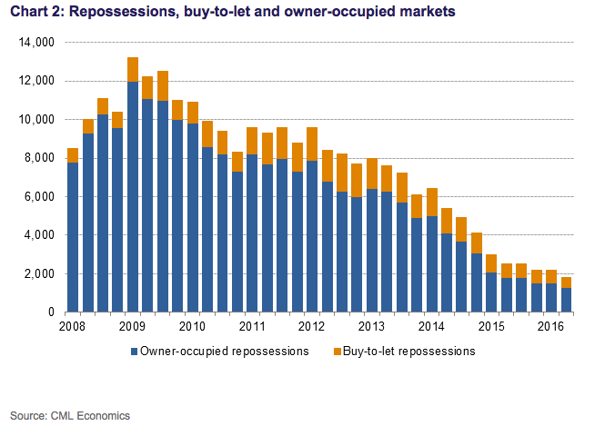 REPOSSESSION FIGURES 2008-2016, Council of Mortgage Lenders.