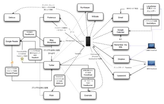 情報連携-関連図20100122