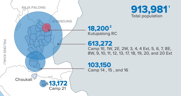 Rohingya refugee population density in Bangladesh