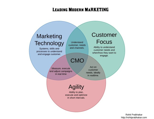Lead Modern Marketing with customer focus, martech and agility