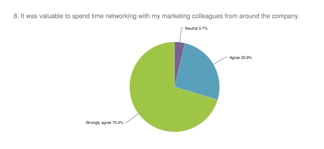Marketing teams like to connect with each other