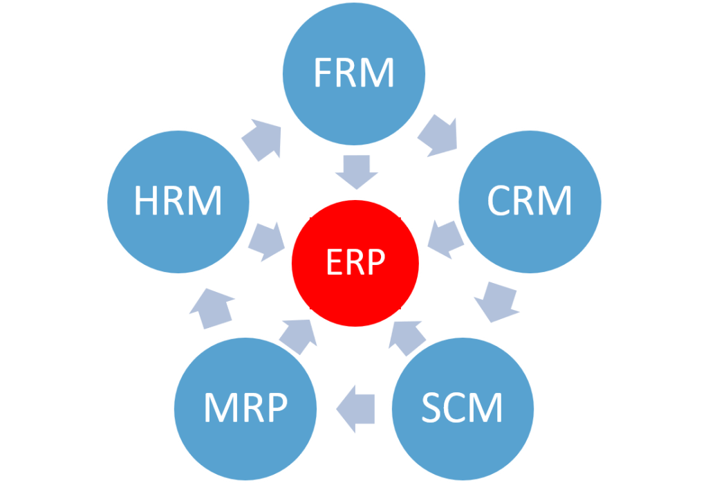 ERP, pakketselectie, RFI, doelstelling, sjortlist, longlist, businesscae, ROI, demo, software, eisen en wensen, FRM, CRM, HRM, SCM, MRP, POS, DMS, PDM, EAM, SBM,
