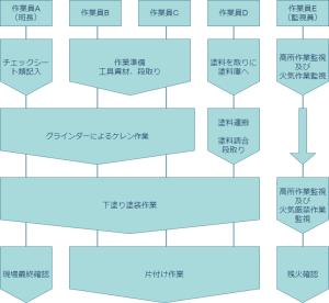 作業フロー図