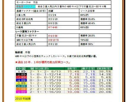 第24回 マーメイドステークス(GIII)