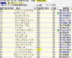 第11回 レパードステークス(GIII)