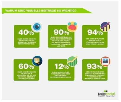 Grafik - visueller Content Importance