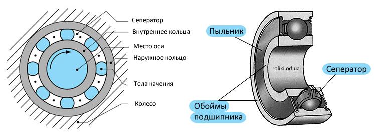 Схема подшипника