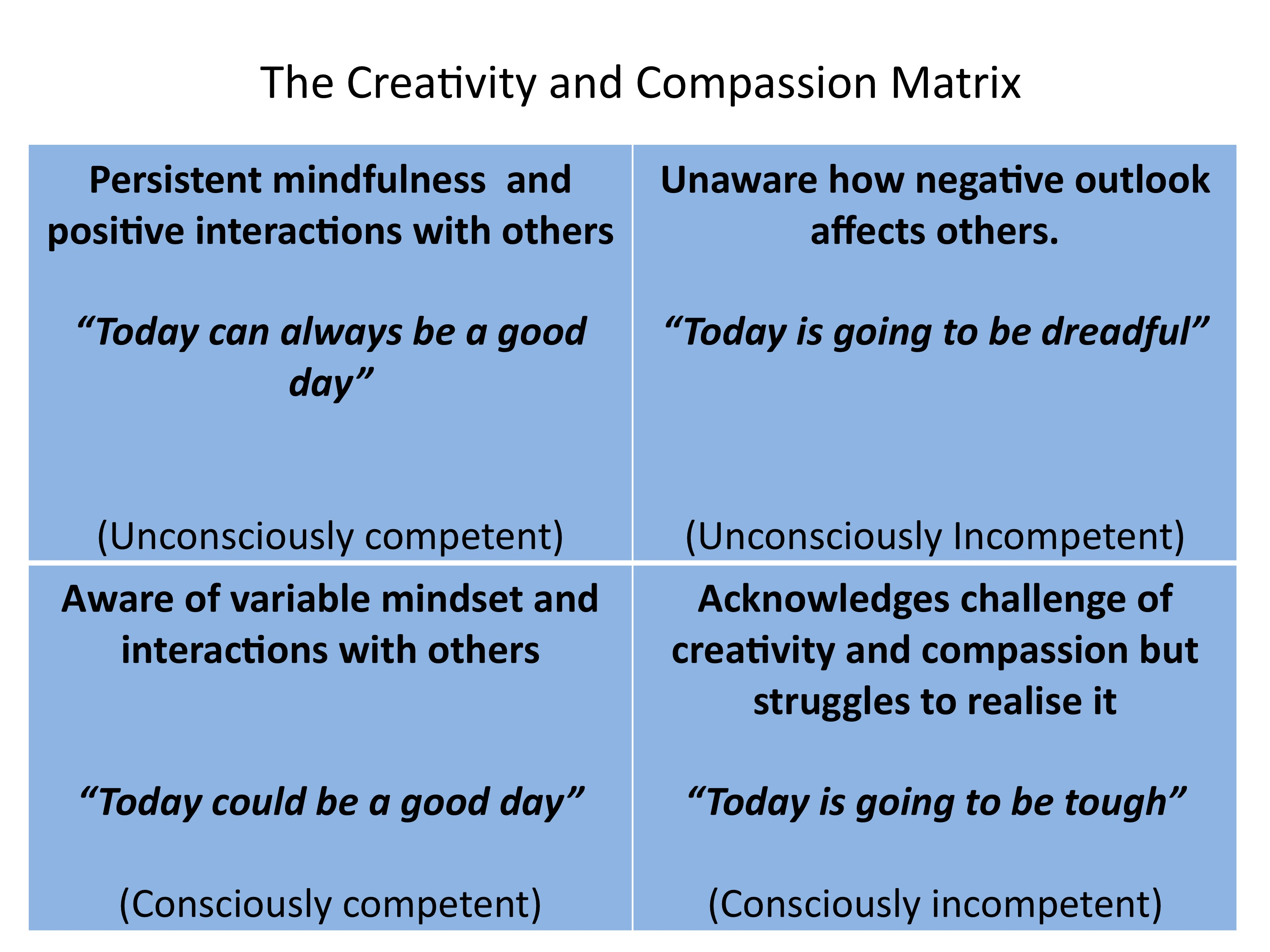 Creativity and Compassion Matrix