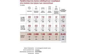 Κέντρο επιχειρήσεων στη Συγγρού στήνει η ΕΛ.ΑΣ. για τις ταυτότητες