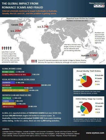 Click To View Full Size - Are you safe online? Internet scam statistics from Wymoo reveal an alarming trend in fraud risk.