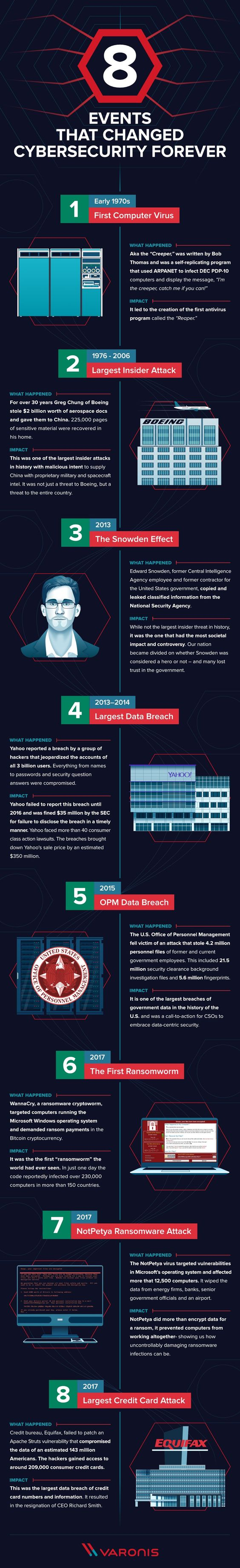 RSN™ Insights: Top 8 Events That Changed Cybersecurity [Infographic]