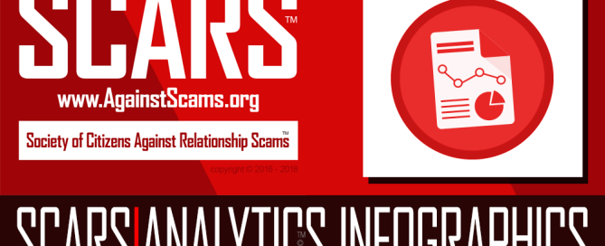 SCARS infographics