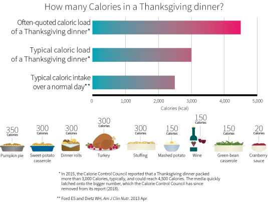 calories in thanksgiving dinner
