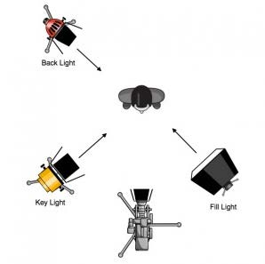 the standard 3 point lighting technique