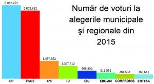 Număr de voturi la alegerile municipale şi regionale din 2015
