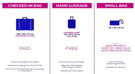Bagaj de mână la Wizz Air