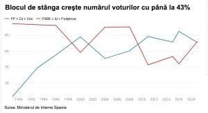 Blocul de stânga creşte numărul voturilor cu până la 43%