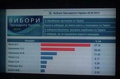 Russain-TV-Yarosh-wins