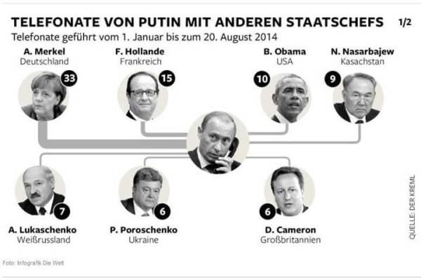 Putins-Phone-Calls
