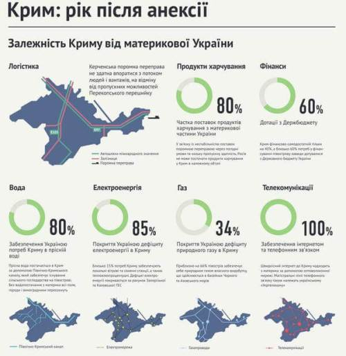 Crimean-dependence-on-Ukraine-2015