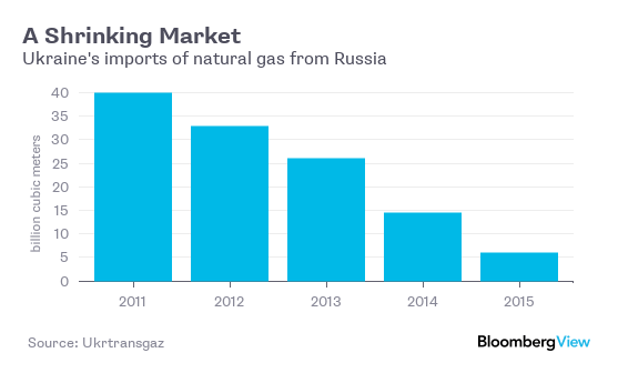 Ukraines-Russian-Gas-imports
