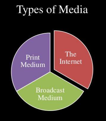 jenis-jenis media massa