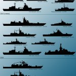 Russian surface warship construction